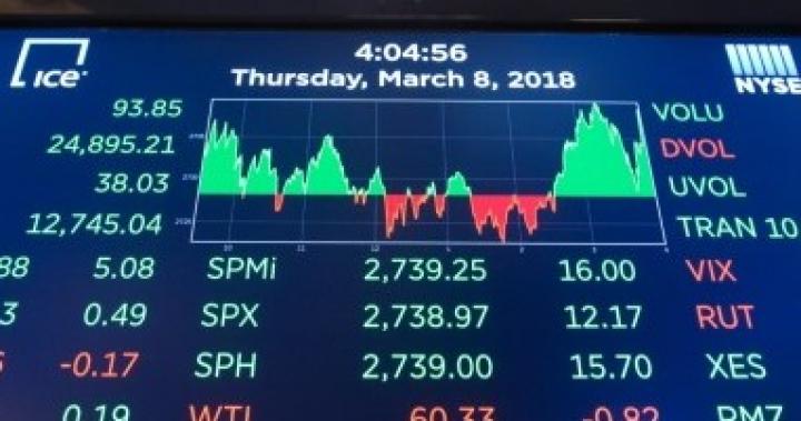 高盛建議三類型股票避開貿易戰烽火  -  日日牛.365Bulls  -  FB post