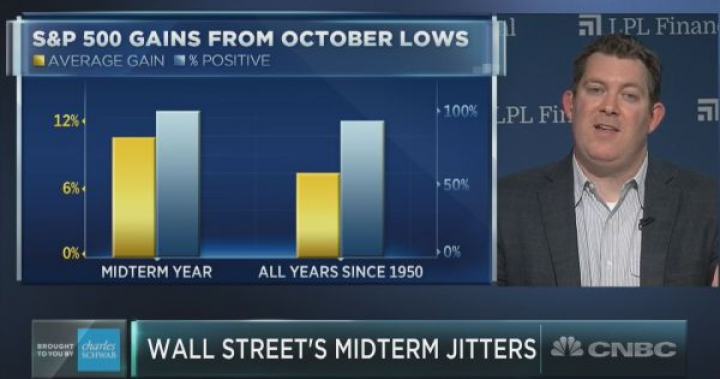 Since WWII, history suggests 100% chance of post-midterm election rally